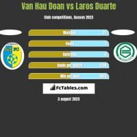 Van Hau Doan vs Laros Duarte h2h player stats