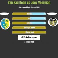 Van Hau Doan vs Joey Veerman h2h player stats
