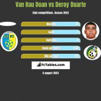 Van Hau Doan vs Deroy Duarte h2h player stats