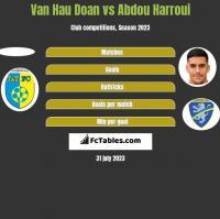 Van Hau Doan vs Abdou Harroui h2h player stats