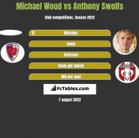 Michael Woud vs Anthony Swolfs h2h player stats