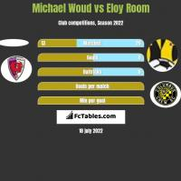 Michael Woud vs Eloy Room h2h player stats