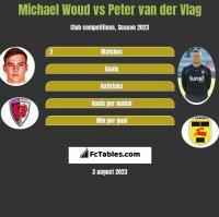 Michael Woud vs Peter van der Vlag h2h player stats