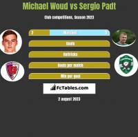 Michael Woud vs Sergio Padt h2h player stats