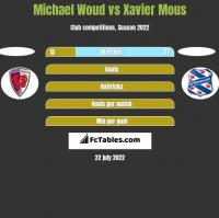 Michael Woud vs Xavier Mous h2h player stats