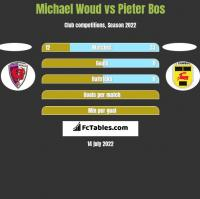 Michael Woud vs Pieter Bos h2h player stats