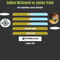 Callum McCowatt vs James Troisi h2h player stats