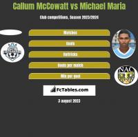 Callum McCowatt vs Michael Maria h2h player stats