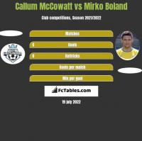 Callum McCowatt vs Mirko Boland h2h player stats