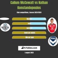 Callum McCowatt vs Nathan Konstandopoulos h2h player stats
