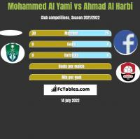 Mohammed Al Yami vs Ahmad Al Harbi h2h player stats