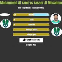 Mohammed Al Yami vs Yasser Al Mosailem h2h player stats