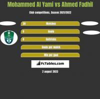 Mohammed Al Yami vs Ahmed Fadhil h2h player stats