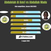 Abdulelah Al Amri vs Abdullah Madu h2h player stats