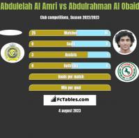 Abdulelah Al Amri vs Abdulrahman Al Obaid h2h player stats