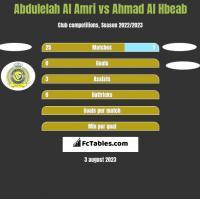 Abdulelah Al Amri vs Ahmad Al Hbeab h2h player stats