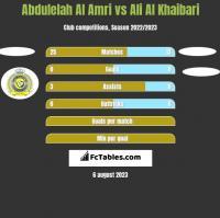 Abdulelah Al Amri vs Ali Al Khaibari h2h player stats