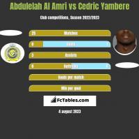 Abdulelah Al Amri vs Cedric Yambere h2h player stats