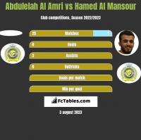 Abdulelah Al Amri vs Hamed Al Mansour h2h player stats