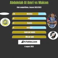 Abdulelah Al Amri vs Maicon h2h player stats