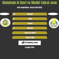 Abdulelah Al Amri vs Medhi-Tahrat Jean h2h player stats