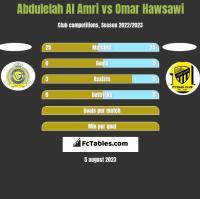 Abdulelah Al Amri vs Omar Hawsawi h2h player stats