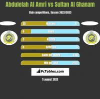 Abdulelah Al Amri vs Sultan Al Ghanam h2h player stats