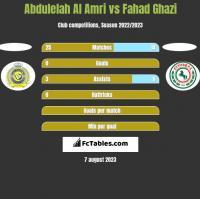 Abdulelah Al Amri vs Fahad Ghazi h2h player stats