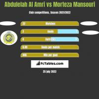 Abdulelah Al Amri vs Morteza Mansouri h2h player stats