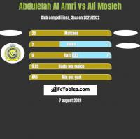Abdulelah Al Amri vs Ali Mosleh h2h player stats