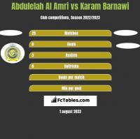 Abdulelah Al Amri vs Karam Barnawi h2h player stats