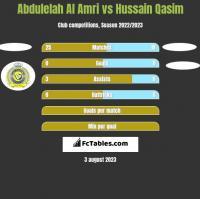 Abdulelah Al Amri vs Hussain Qasim h2h player stats