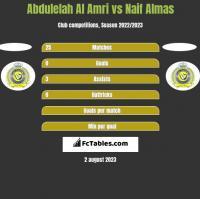 Abdulelah Al Amri vs Naif Almas h2h player stats