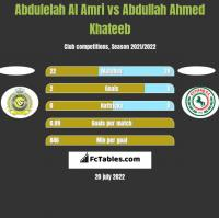 Abdulelah Al Amri vs Abdullah Ahmed Khateeb h2h player stats