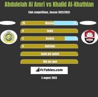 Abdulelah Al Amri vs Khalid Al-Khathlan h2h player stats