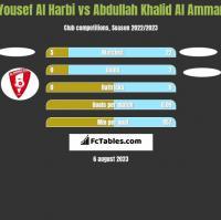 Yousef Al Harbi vs Abdullah Khalid Al Ammar h2h player stats