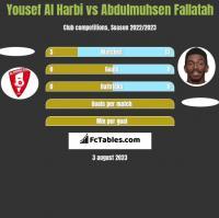 Yousef Al Harbi vs Abdulmuhsen Fallatah h2h player stats