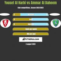 Yousef Al Harbi vs Ammar Al Daheem h2h player stats