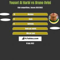 Yousef Al Harbi vs Bruno Uvini h2h player stats
