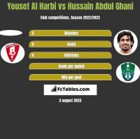 Yousef Al Harbi vs Hussain Abdul Ghani h2h player stats