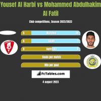 Yousef Al Harbi vs Mohammed Abdulhakim Al Fatil h2h player stats