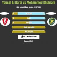 Yousef Al Harbi vs Mohammed Khubrani h2h player stats