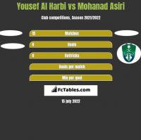 Yousef Al Harbi vs Mohanad Asiri h2h player stats