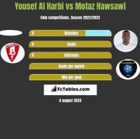 Yousef Al Harbi vs Motaz Hawsawi h2h player stats