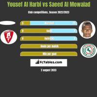 Yousef Al Harbi vs Saeed Al Mowalad h2h player stats