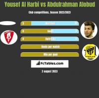 Yousef Al Harbi vs Abdulrahman Alobud h2h player stats