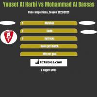 Yousef Al Harbi vs Mohammad Al Bassas h2h player stats