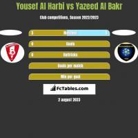 Yousef Al Harbi vs Yazeed Al Bakr h2h player stats