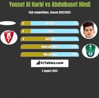 Yousef Al Harbi vs Abdulbaset Hindi h2h player stats