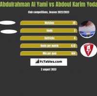 Abdulrahman Al Yami vs Abdoul Karim Yoda h2h player stats